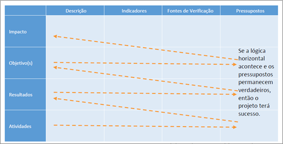 lógica horizontal do marco lógico